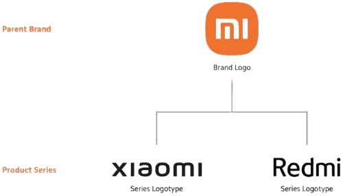 An image depicting Xiaomi's future branding, with premium phones being sold under the Xaiomi brand, and budget phones under the Redmi brand.